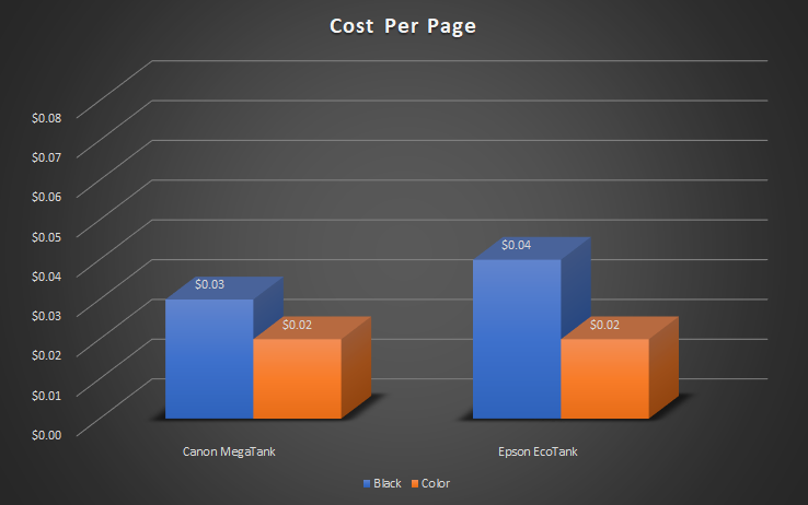 Graph comparing the cost per page for both black and color Epson EcoTank ink and Canon MegaTank refillable ink