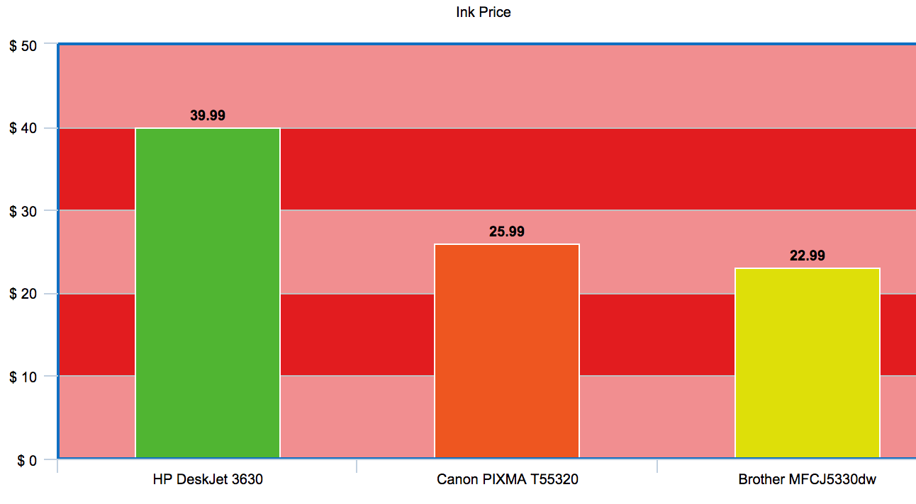 ink cost graph