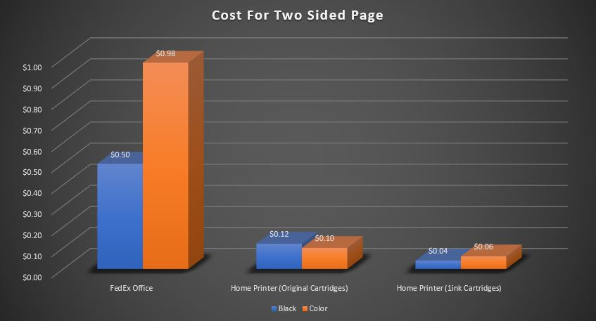 Graph comparing how much FedEx office printing costs versus printing from a home printer
